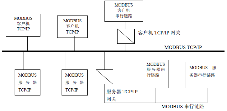 modbus tcp/ip 通信结构